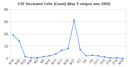 CSF Nucleated Cells 5/16 to 9/10/08 (traditional AML chemo ended 7/18)